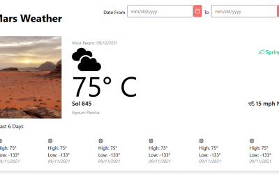 Mini Project: Mars Weather app using OOUX and the ORCA Process